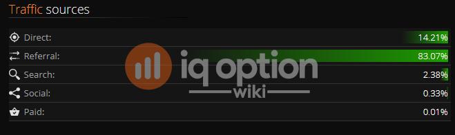 IQ Option Scam?